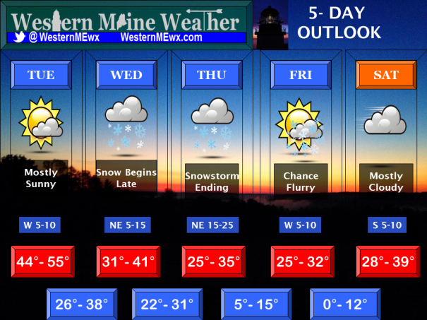 Northeastern Weather 5-Day Outlook November 25th-November 30th