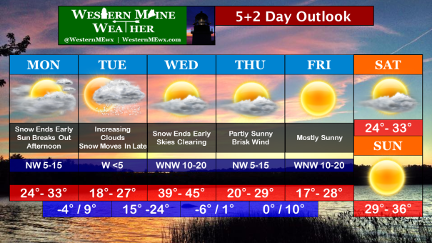 5+2 Day Outlook Mar 2-9 2015