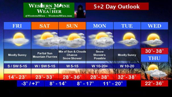 5+2 Day Outlook March 6-13 2015